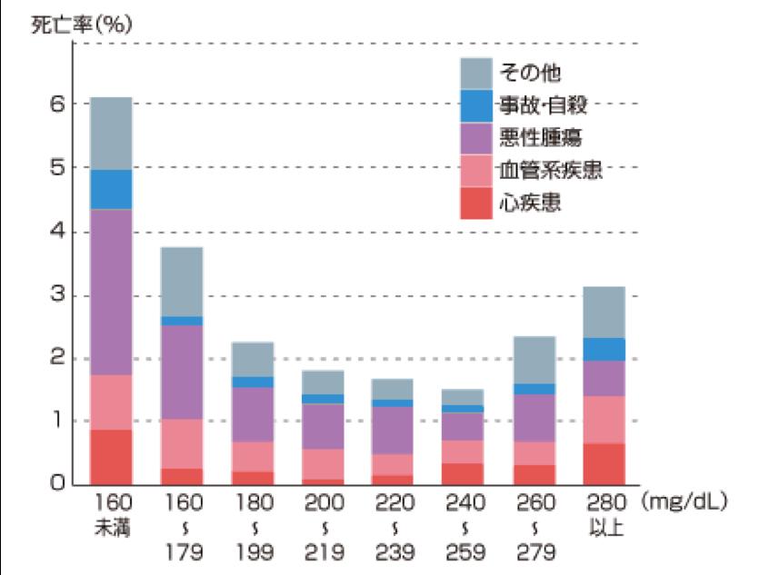コレステロール・死亡率 グラフ