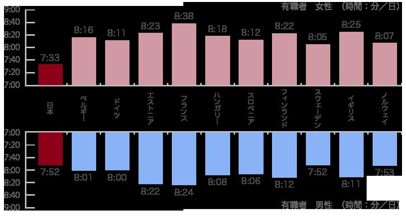 就労者の睡眠時間の国際比較